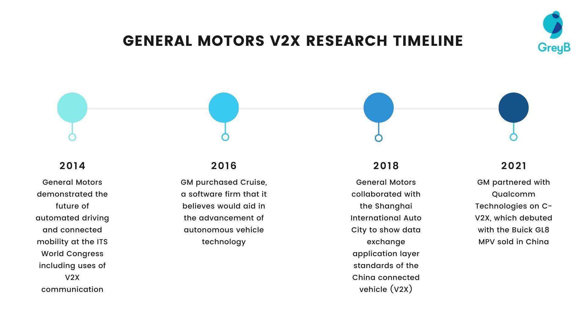 General Motors V2X Research Timeline