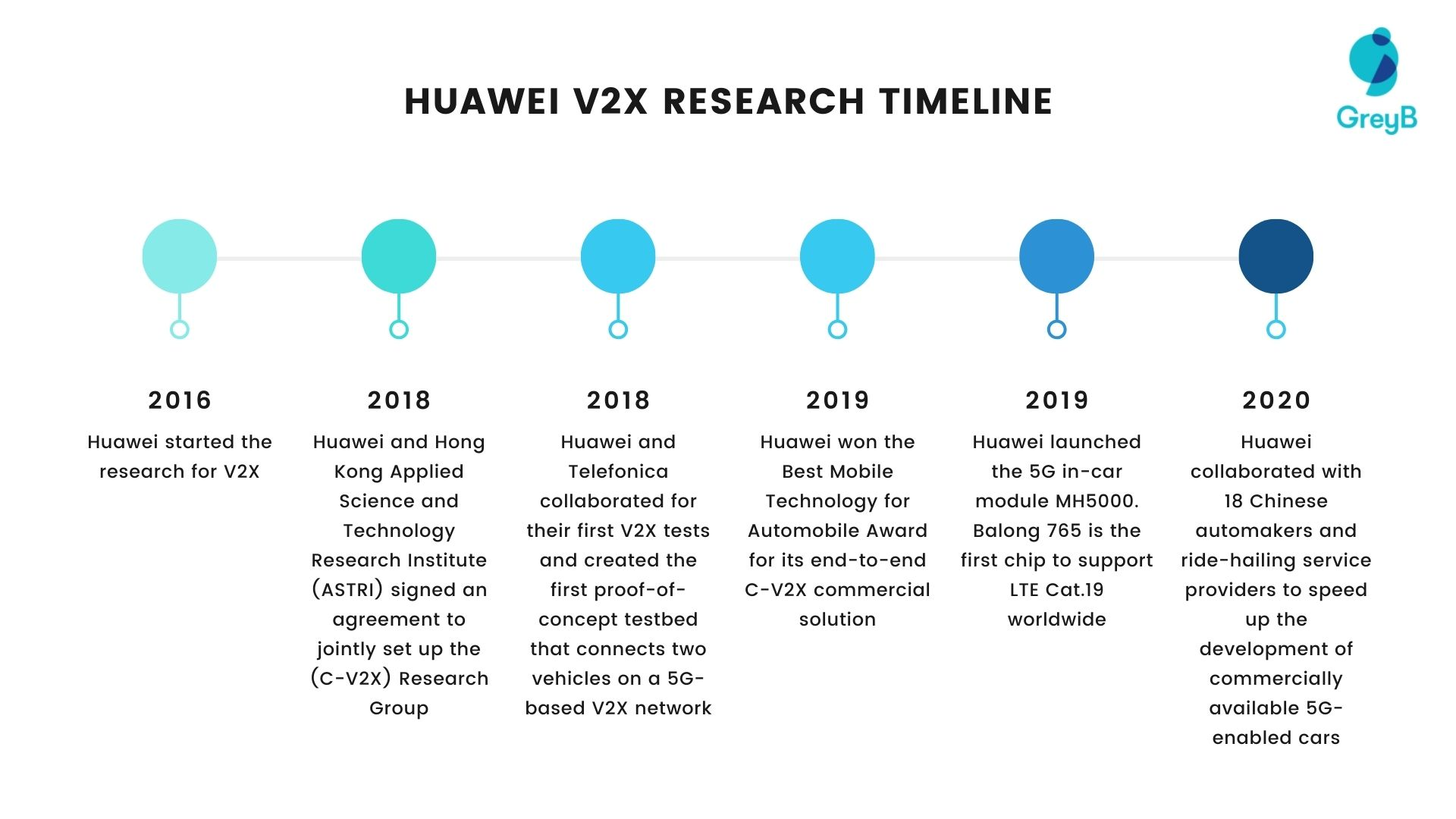 huawei-research-timeline