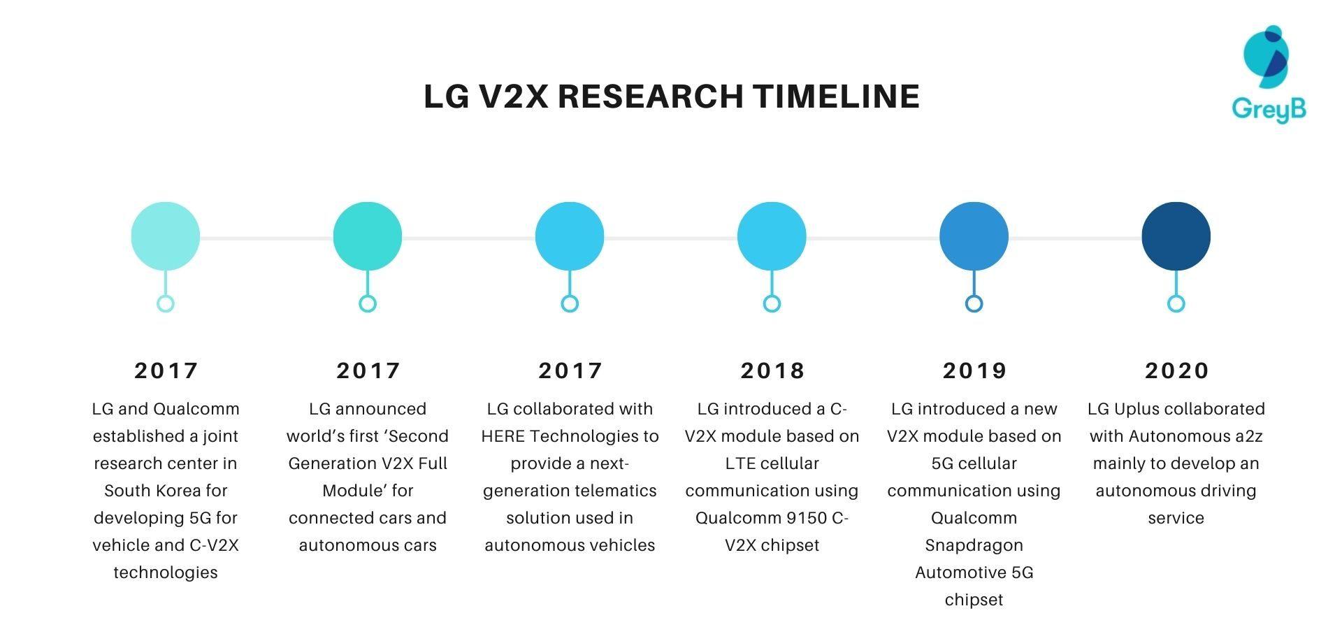 LG V2X Research Timeline