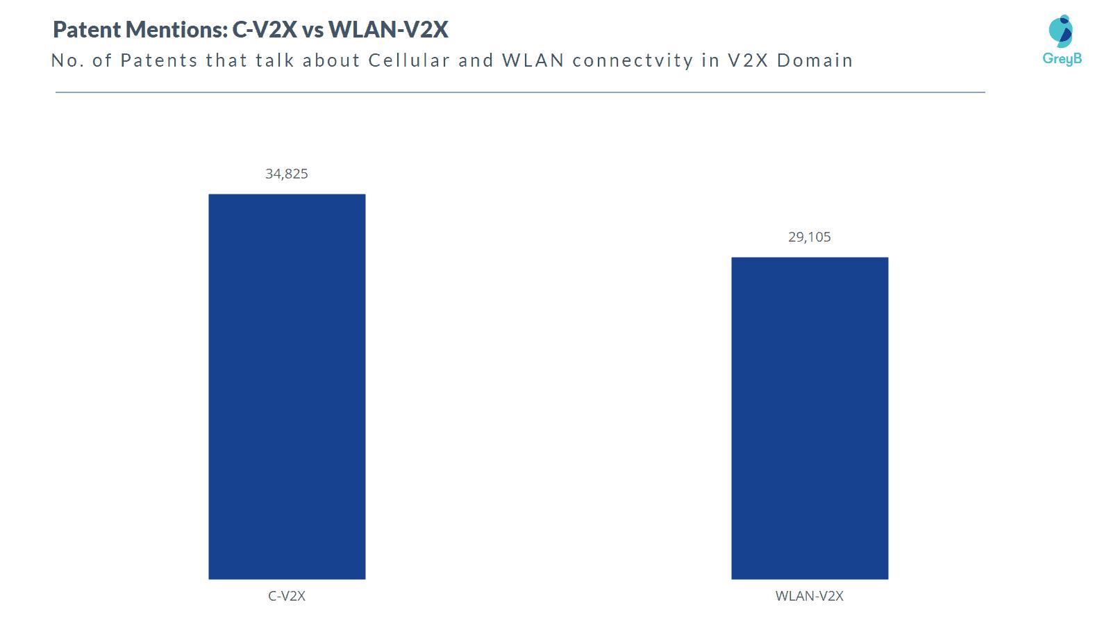 patents-mention CV2X vs WLAN-V2X