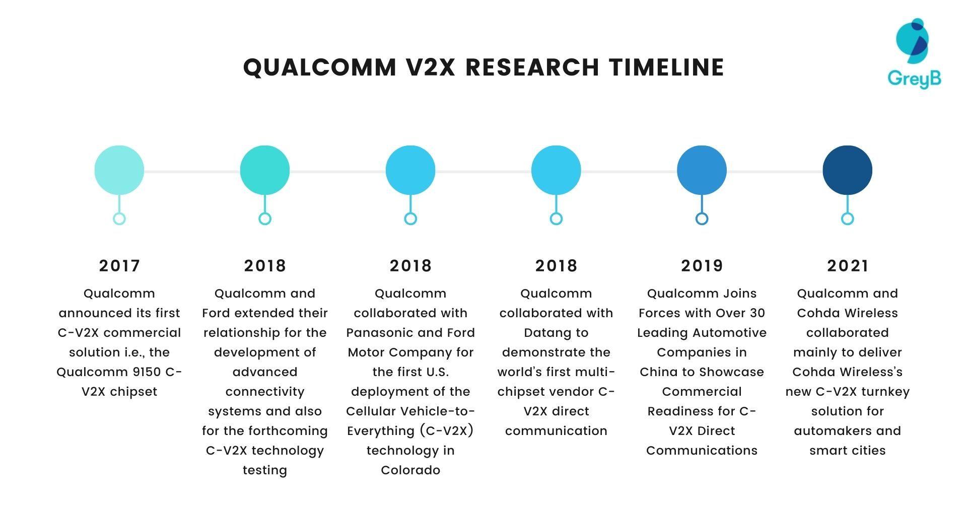 Qualcomm V2X Research Timeline