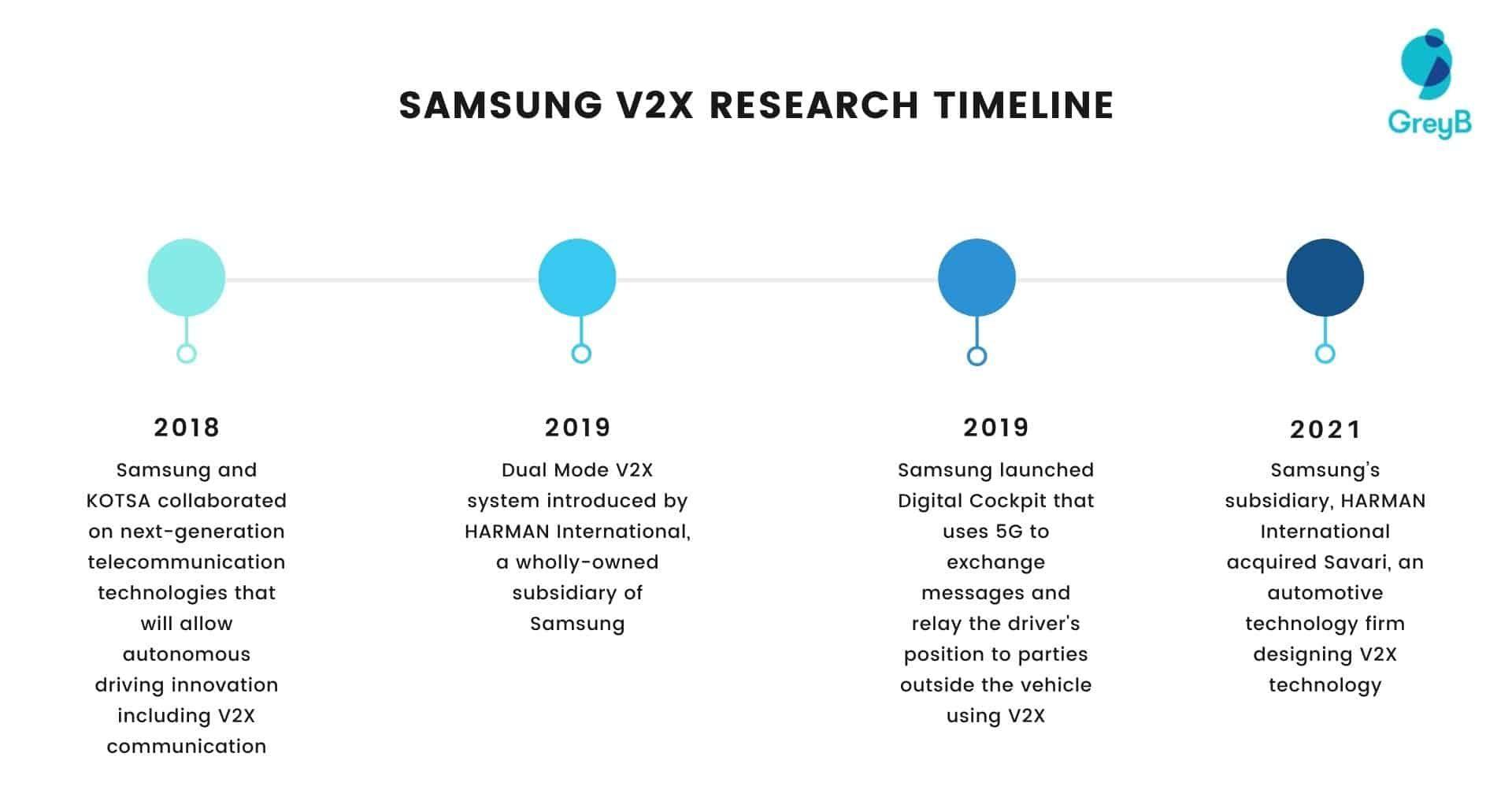 Samsung V2X Research Timeline