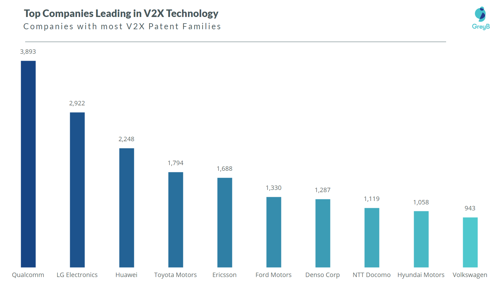 Companies with most V2X patents