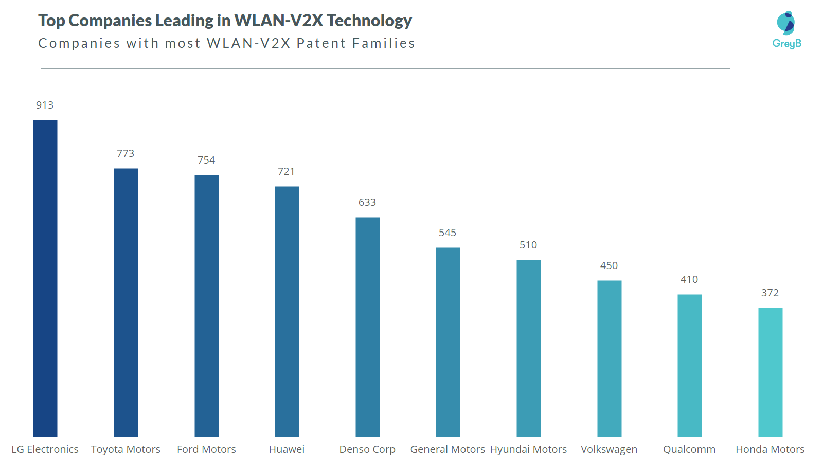 Companies with most WLAN-V2X patents
