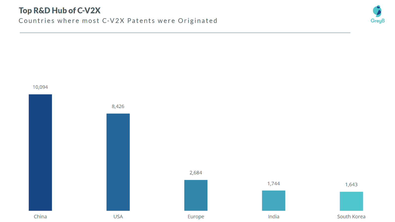 Top R&D hubs of C-V2X
