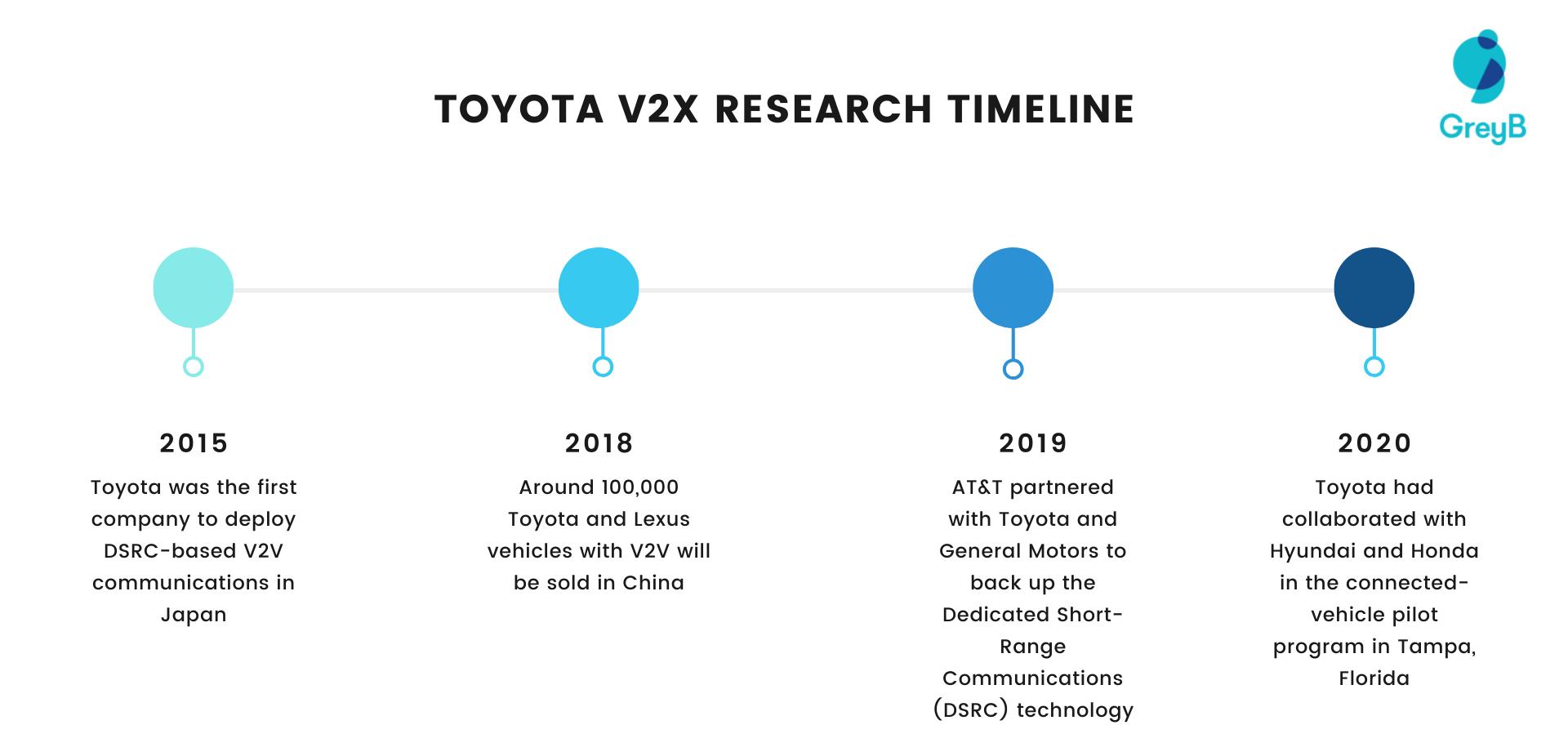 Toyota V2X Research Timeline