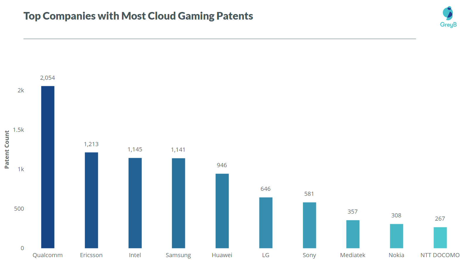 top 5g cloud gaming companies patents