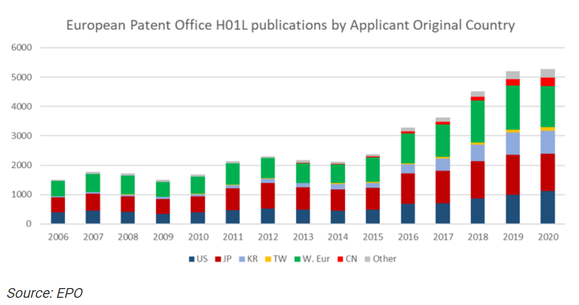 epo-h01l-publications-by-applicant-original-country
