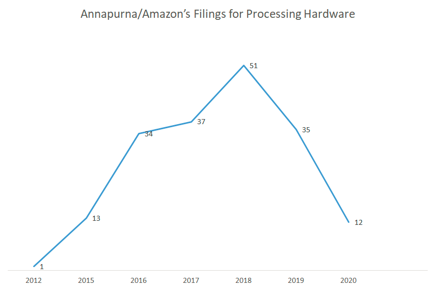 Annapurna-Amazon's-patent-filing-for-processing-hardware