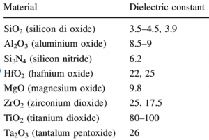 materials-used-as-dielectric-layer