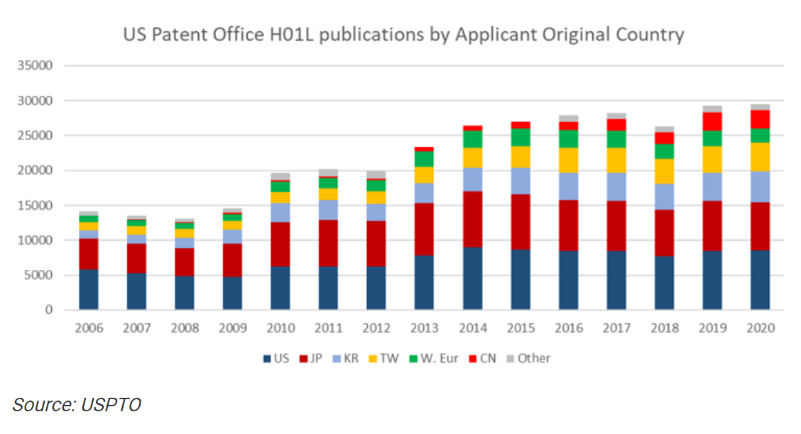 uspto-h01l-pubications-by-applicant-original-country