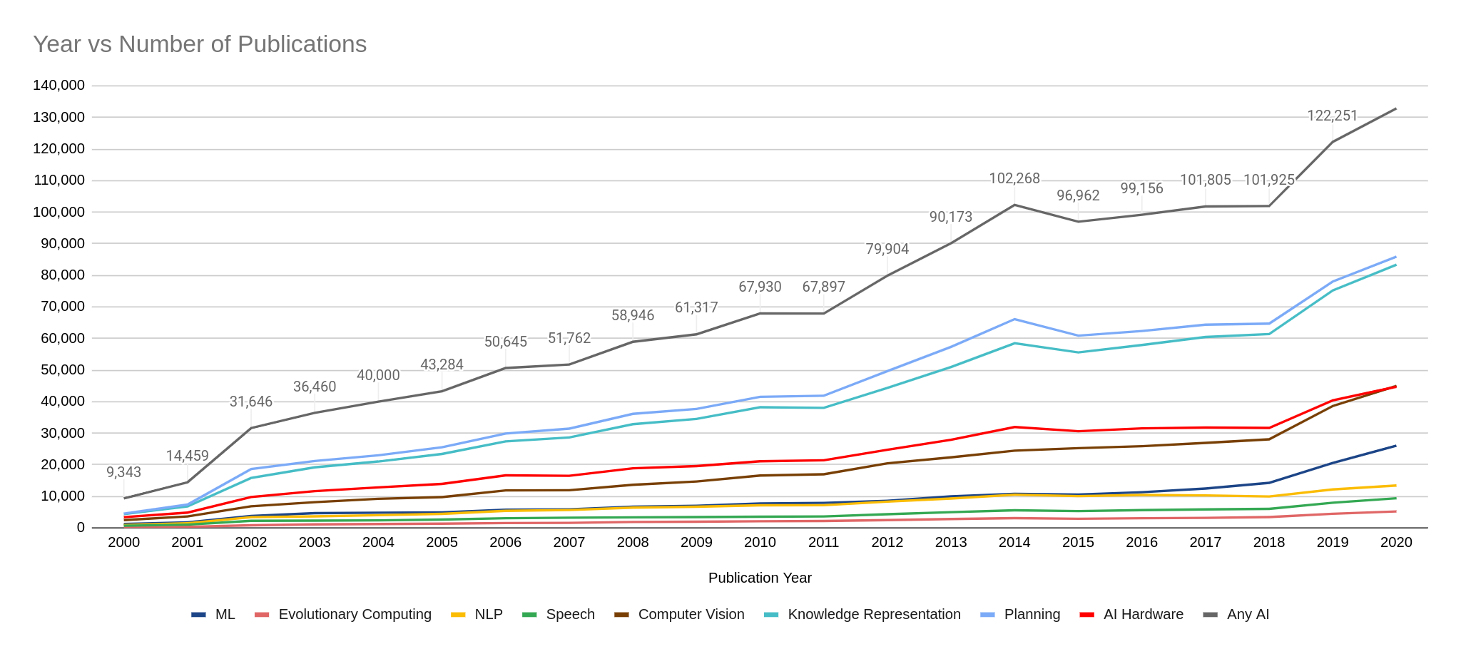 AI Patents Filing Trend