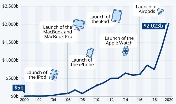 apple-market-cap-as-of-aug-2020