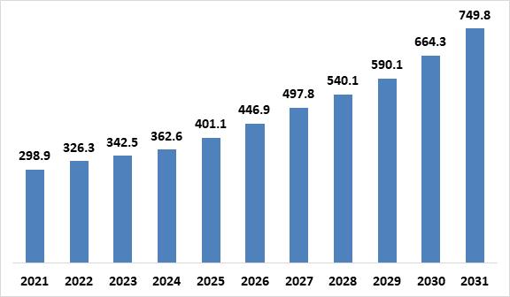 apple-revenue-forecast-during-2021-2031