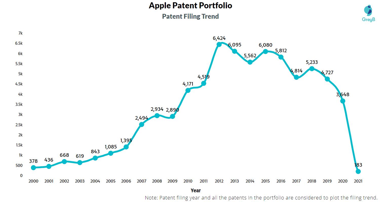 apples-patent-filing-trend