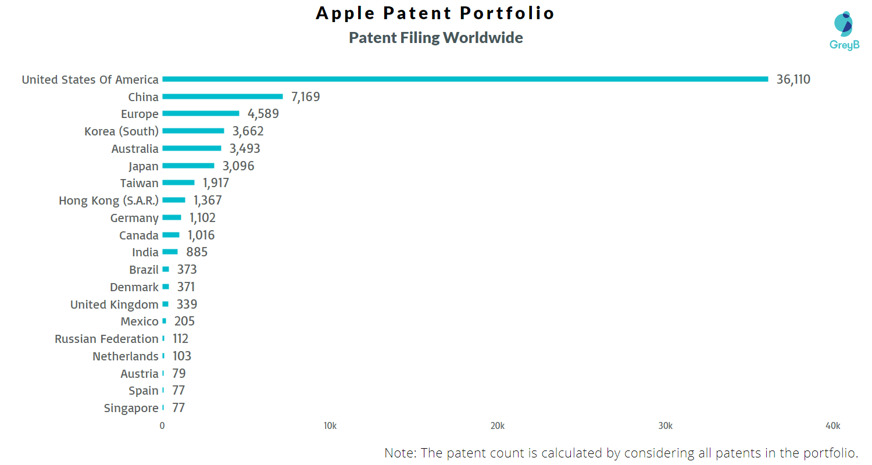 apples-patent-filing-worldwide