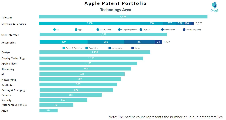 apples-patent-portfolio-technology-areas