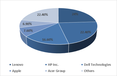 global-pc-market-share-in-2020