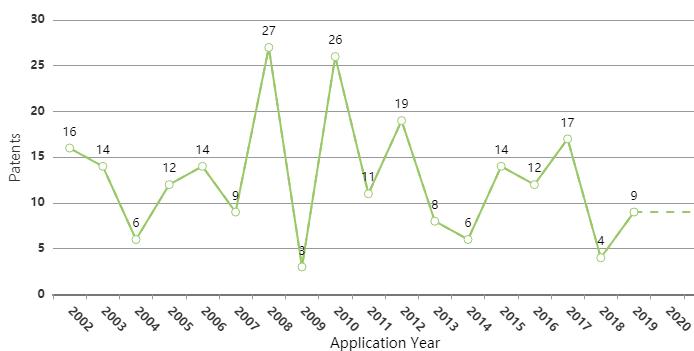 lithium-werks-ev-battery-patent-filing-trend