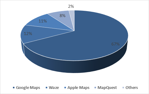 market-share-of-navigation-app-in-2018