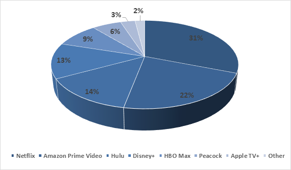 market-share-of-svod-services-during-the-q4-2020-in-the-united-states-