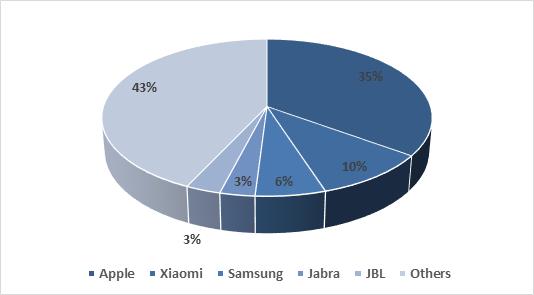 market-share-of-true-wireless-earphones-in-q2-2020