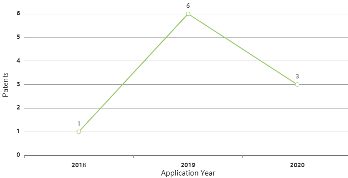 northvolt-ev-battery-patent-filing-trend