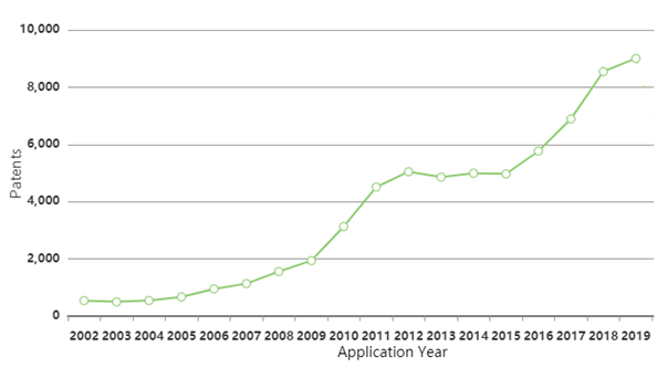 patent-filing-trend-for-ev-battery