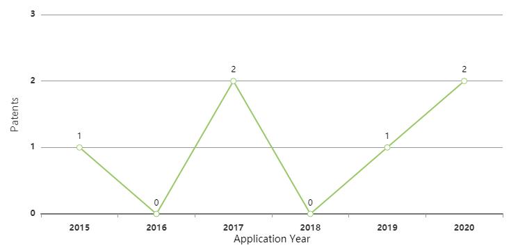 romeo-power-ev-battery-patent-filing-trend