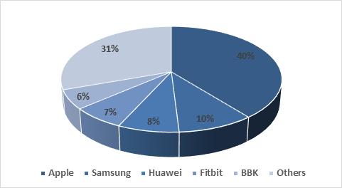 smart-watch-market-share-in-q4-2020