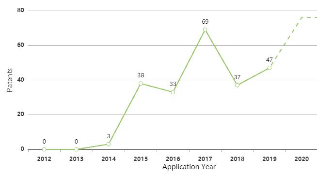 storedot-ev-battery-patent-filing-trend