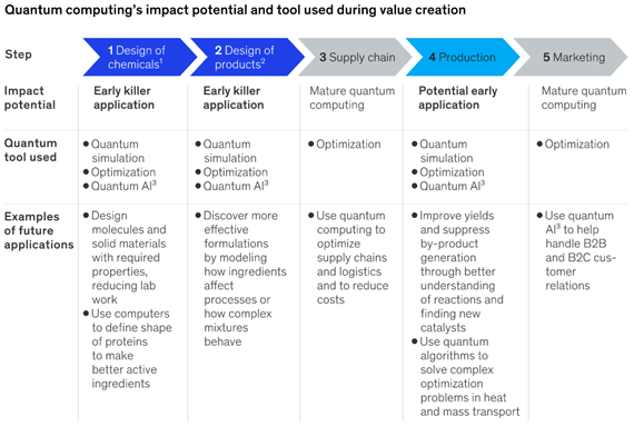 quantum-computing-chemical-industry-value-chain