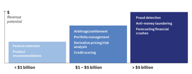 quantum-computing-financial-segment