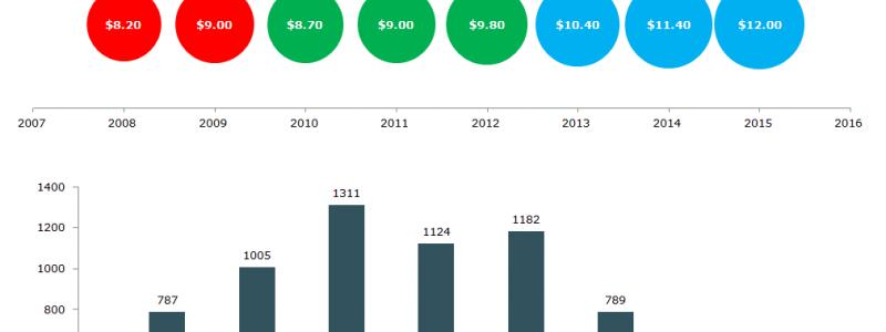 Microsoft's-r&d-spending-patents